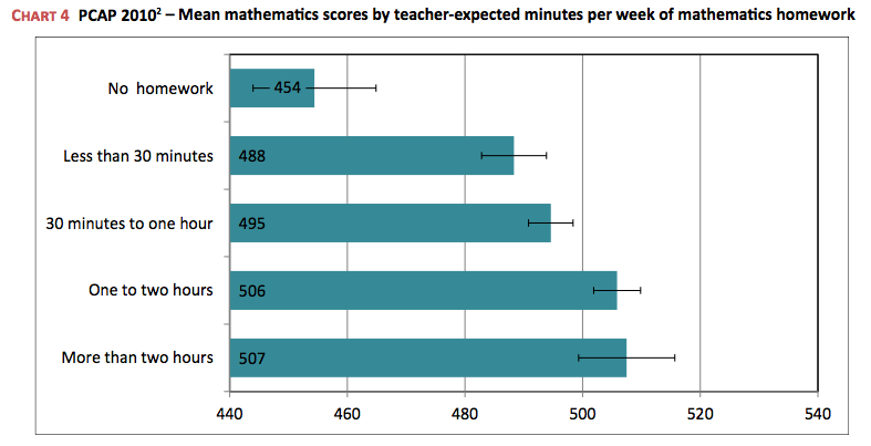 homework achievement correlation