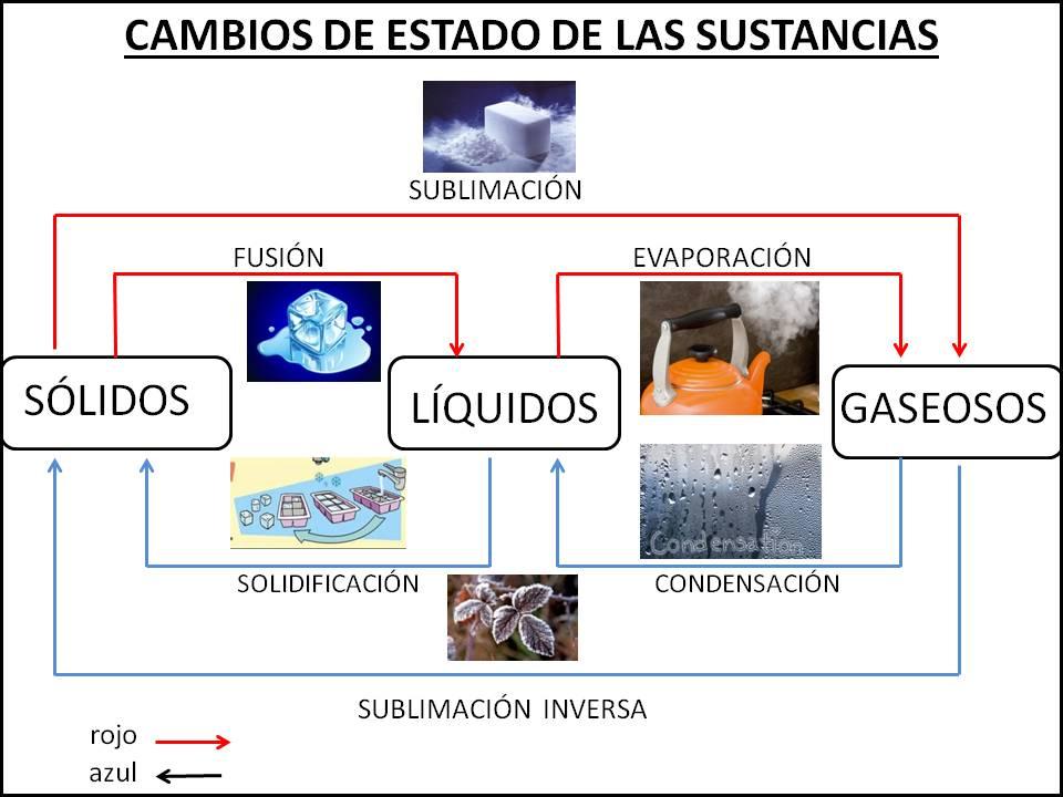 Cosas de niños para la escuela: LOS CAMBIOS DE ESTADO DE LA MATERIA ...