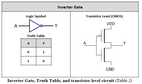 draw digital logic gates  truth tables  and equivalent