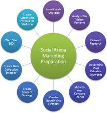 images+(4) Dùng Pr Online hay Social marketing cho chiến dịch marketing của bạn???