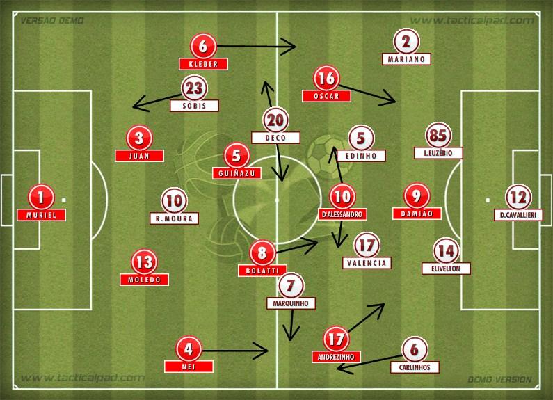 Esquema tático do jogo Internacional 1 x  2 Fluminense pelo Campeonato Brasileiro