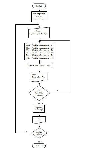 Zara zulfariana cara membuat wbs aplikasi pengingat waktu yang dari flowchart di atas dapat dilihat bahwa pada saat pertama kali aplikasi dijalankan program akan menampilkan waktu sebenarnya yang ada pada tampilan form ccuart Image collections