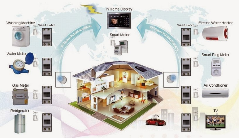 wulian ZigBee home automation system: Feedback for ...