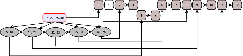 File Persistence of B-Tree Index