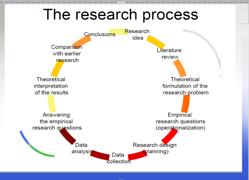 overview of the research process for Chapter 2 overview of the action research process 29 action research nine steps to provide guidance cyclical, not linear, process observe do observe.