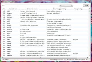 Download Kamus Singkatan (Akronim)