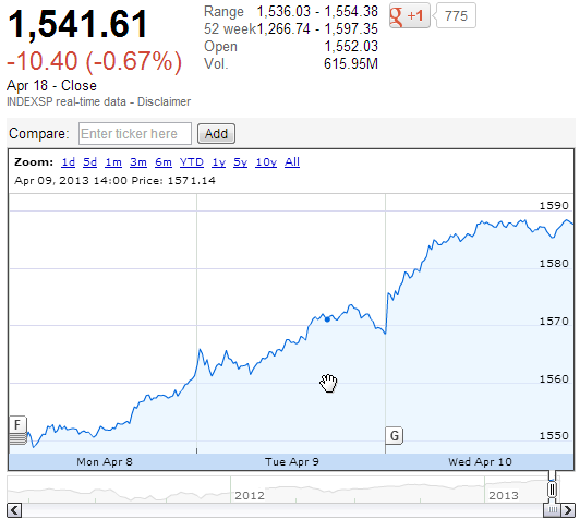S&P 500 8 April 2013 through 10 April 2013 - Source: Google Finance