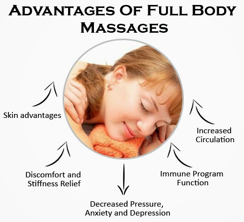 Image result for Benefits of a full body massage