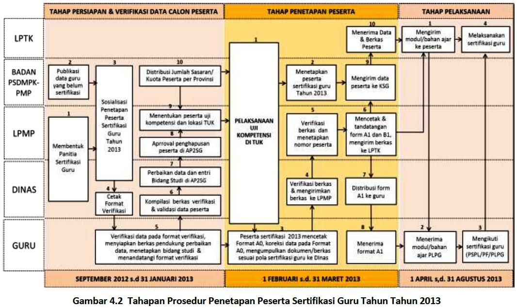 Perhatikan alur pelaksanaan sertifikasi guru 2013 dibawah ini :