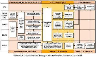 Pelaksanaan PLPG Sertifikasi Guru 2013