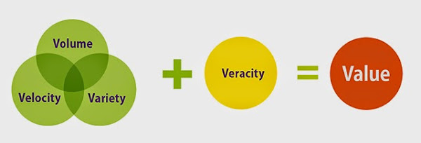 Volume、Velocity、Variety + Veracity = Value