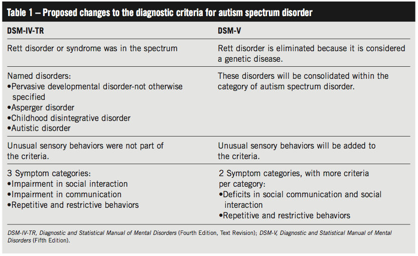 Asperger syndrom diagnostic criteria adults not pleasant
