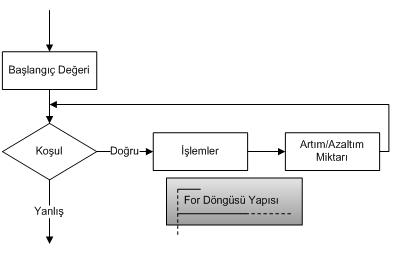 Java programlama dilinde kontrol ifadeleri-while döngüsü