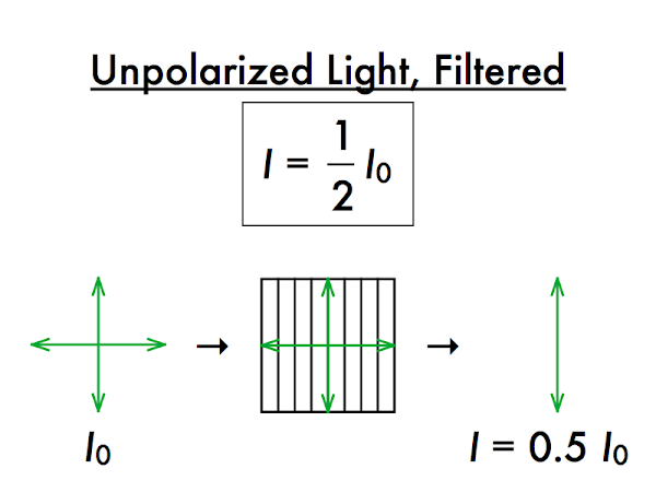 This is an ideal polarizer, where exactly one-half of unpolarized light passes through.  Realistically a little less than half of unpolarized light will pass through a polarizer, due to absorption and scattering.