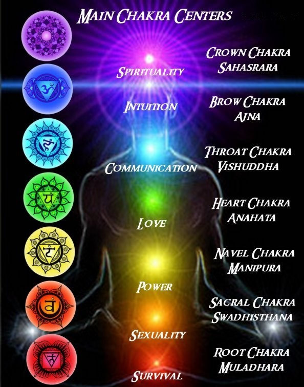 Image result for Chakras and Music