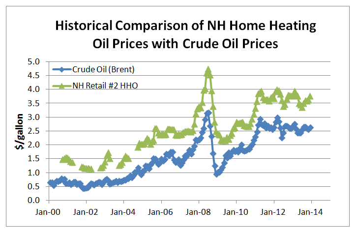 As I noted in my previous post, we have seen a massive fall off in heating oil consumption during the same period. Some reasons I provided for the fall-off ...