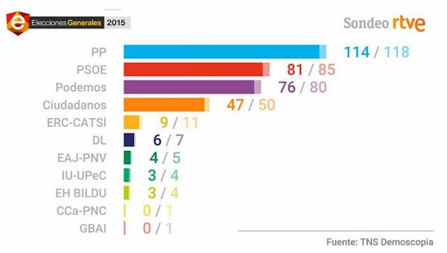 El sondeo de TVE no da la mayoría absoluta a PP y Ciudadanos