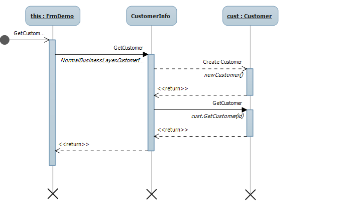 Generate sequcen diagram visual studio codeproject now once clicked on the dialog generate sequence diagram as shown in above above sequence diagram shows the call made to getcustomer detail to display on ccuart Images