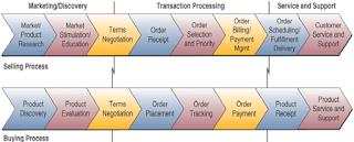 e-comerce boundary