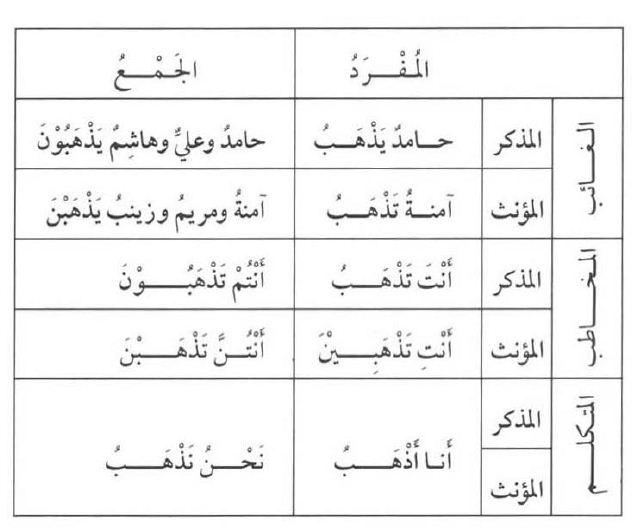 Pelajaran 13 Murojaah Fi Il Mudhari