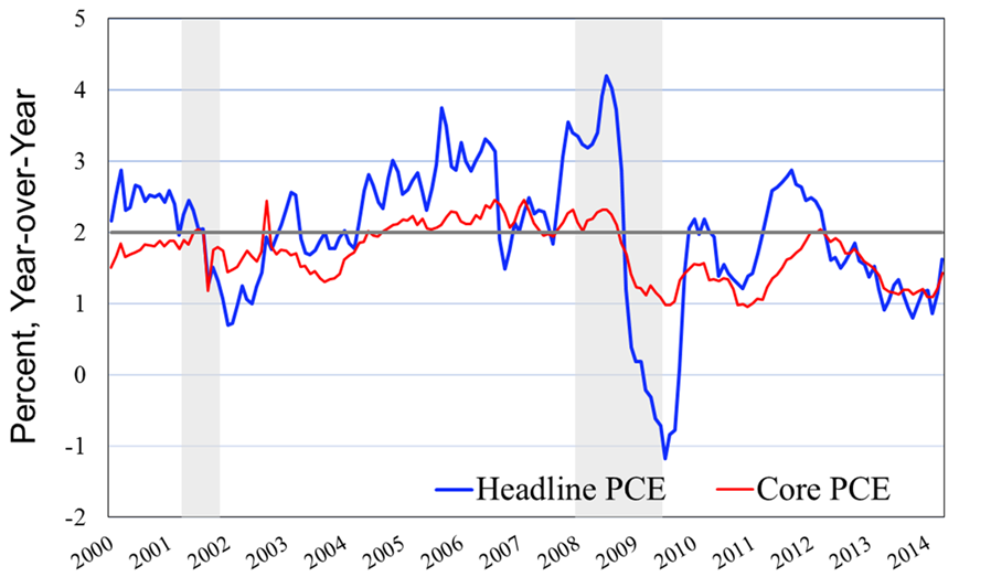 Macromania Excess Reserves And Inflation Risk