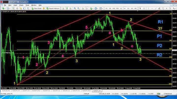 Belajar trading forex 2013
