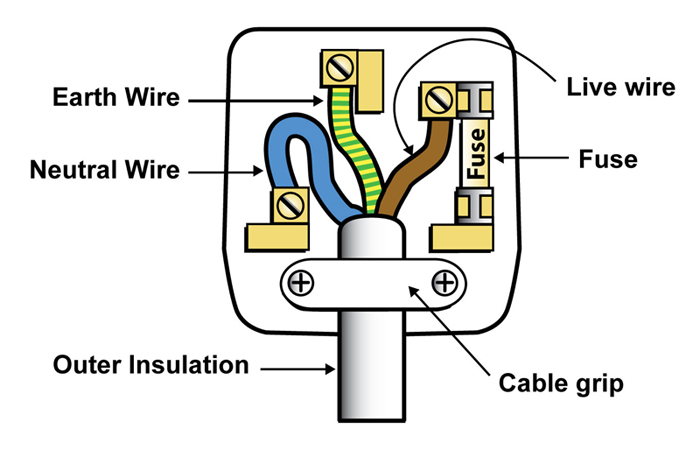 house hold electricity lessons tes teach rh tes com  house plug wiring uk
