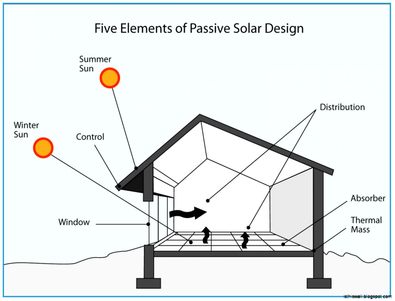Solar Passive Home Designs   This Wallpapers