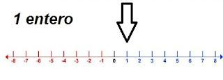 1 entero y su equivalencia