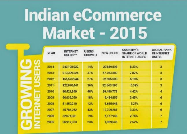 trends of e commerce in india