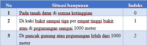 indeks situasi bangunan