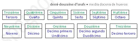 Vocabulaire Numéros Français_Espagnol
