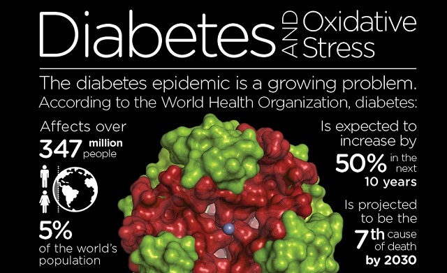 Image: Diabetes and Oxidative Stress #infographic
