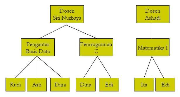 Tugas 2 Database