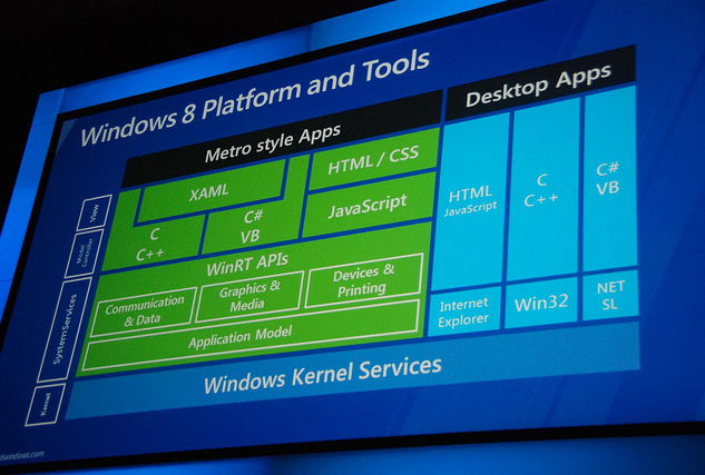 Windows8 with metro UI Tools and Features