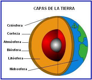 la estructura de la tierra puede establecerse segun dos criterios