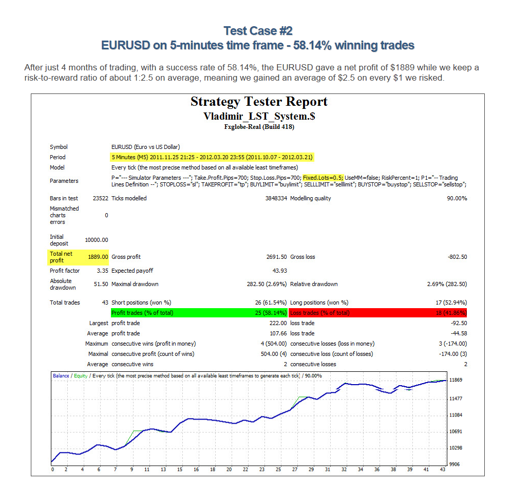 Forex trade strategy lsfa bs