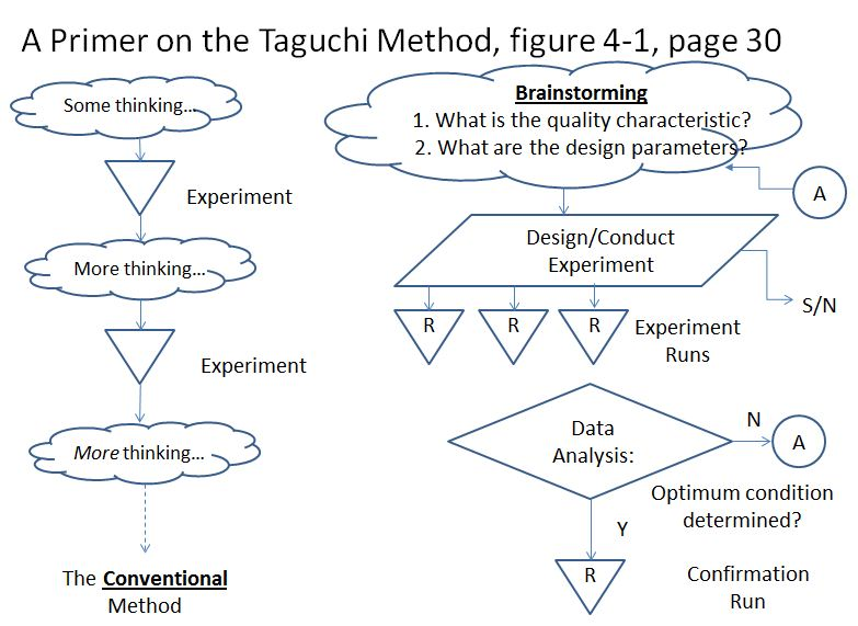 taguchi problems Taguchi's loss function genichi taguchi's impact upon north american product design and manufacturing processes began in november 1981 ford motor company requested that dr taguchi make a presentation.