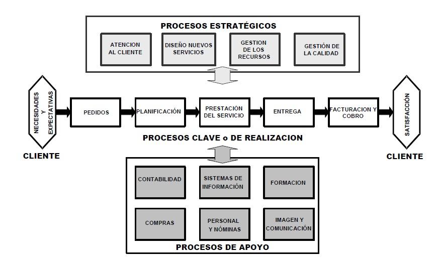 Gesti n de servicios de tecnolog as de la informaci n for Mapeo de procesos ejemplo