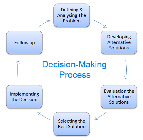 ethical decision making process Making ethical decisions in a complex world is not merely a deliberative process, though it is certainly no less we make ethical decisions in the midst of complexity in a holistic way that includes with our mental deliberation the appropriate kind of character that is developed by reflecting on god's word and his world amidst the community of .