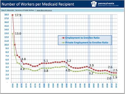 Workers per Medicare