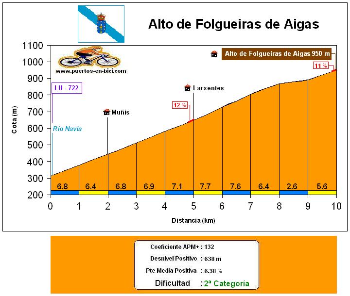 Altimetría Perfil Alto de Folgueiras de Aigas