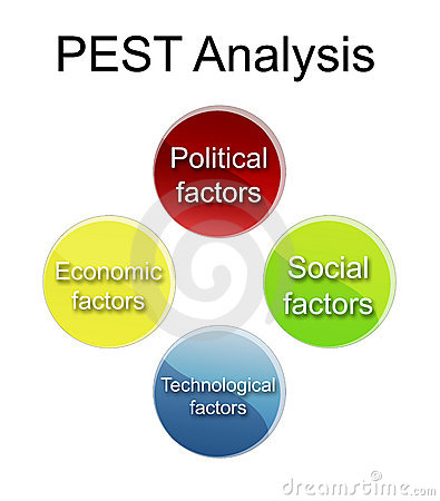 pest analysis in business environment Definition of pestle analysis the pestle (or pestel) analysis is a tool that is used to identify and analyze the key drivers of change in the strategic or business environment.