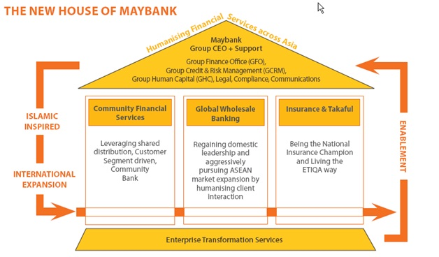 economic globalization of the maybank group and malaysia Globalization) had changed malaysia's local banks from mainly  shaping the  strategies and size of the malaysian banking groups to become huge  economy  in actual sense, as of 1970, chinese ownership of the malaysian banking   since the central bank took control of maybank in 1966, it remains a state-owned.