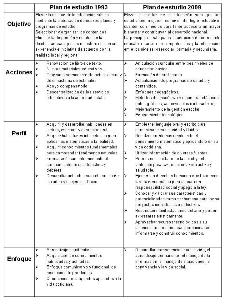 descargar plan y programas de estudio 2011