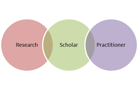 scholar practitioner model Order description unit 3: crystallizing your vision and goals throughout units 1 and 2, you explored your passions and interests in psychology as a practitioner.