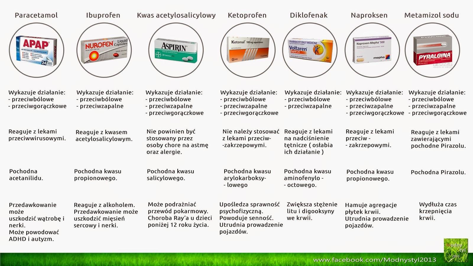 Zestawienie popularnych leków przeciwbólowych oraz przeciwzapalnych