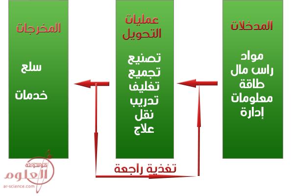 النموذج العام لنظام الإنتاج