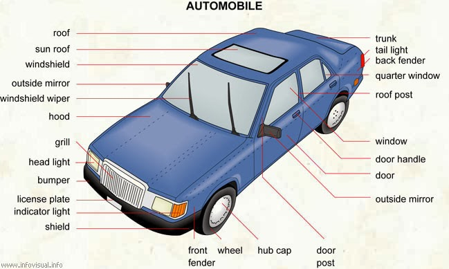 playground auto vocabulary what do we call the parts of a car. Black Bedroom Furniture Sets. Home Design Ideas