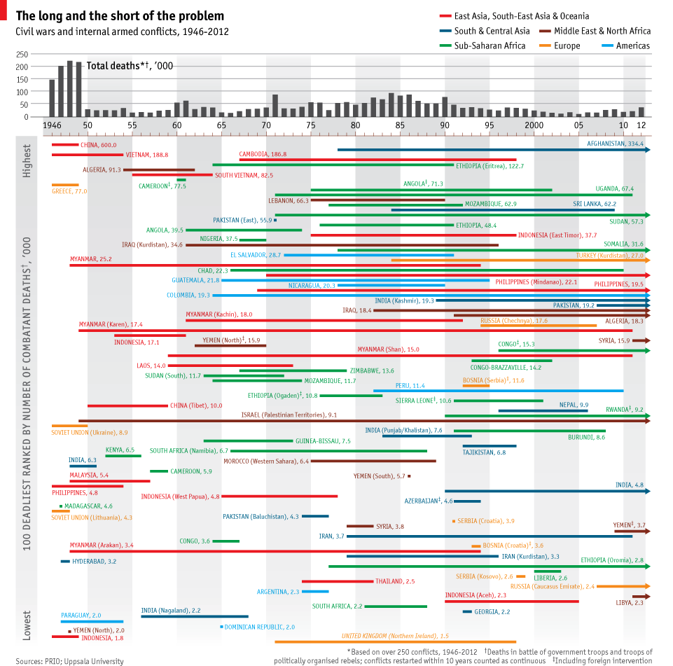 All the civil wars & internal armed conflicts since 1946